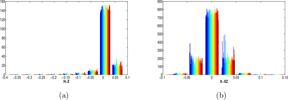Figure 4 for Clustering with Similarity Preserving
