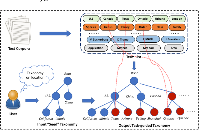 Figure 1 for HiExpan: Task-Guided Taxonomy Construction by Hierarchical Tree Expansion