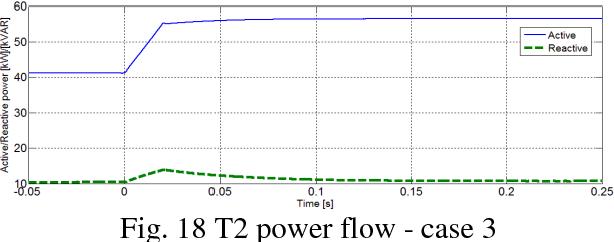 Fig. 18 T2 power flow - case 3