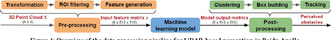 Figure 1 for Adversarial Sensor Attack on LiDAR-based Perception in Autonomous Driving