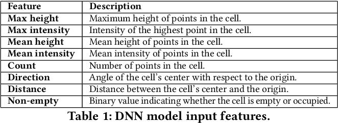 Figure 2 for Adversarial Sensor Attack on LiDAR-based Perception in Autonomous Driving