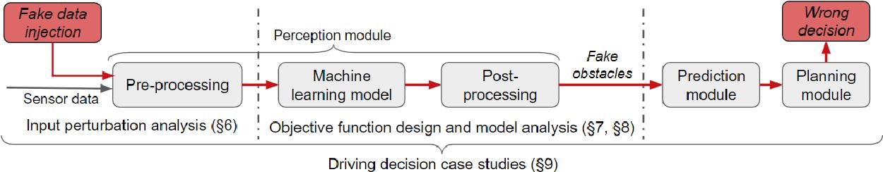 Figure 3 for Adversarial Sensor Attack on LiDAR-based Perception in Autonomous Driving