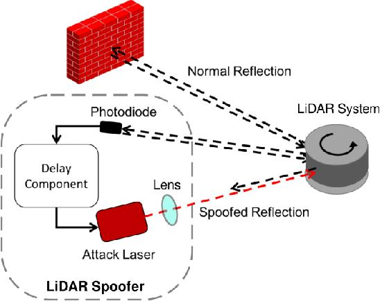 Figure 4 for Adversarial Sensor Attack on LiDAR-based Perception in Autonomous Driving