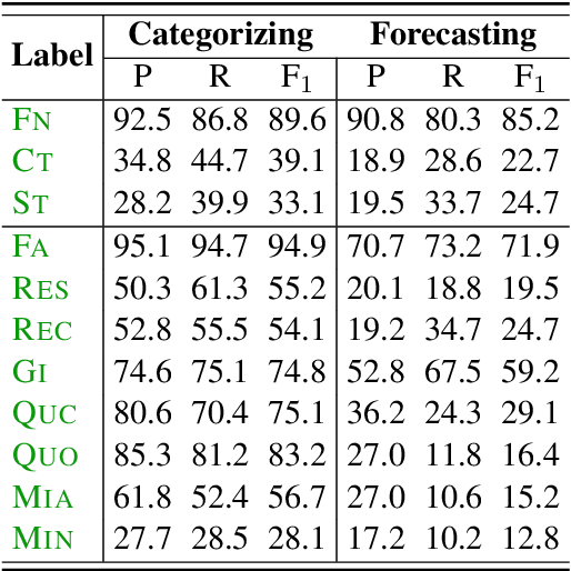 Figure 2 for Observing Dialogue in Therapy: Categorizing and Forecasting Behavioral Codes
