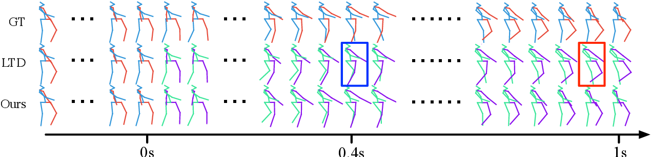 Figure 1 for Multi-level Motion Attention for Human Motion Prediction