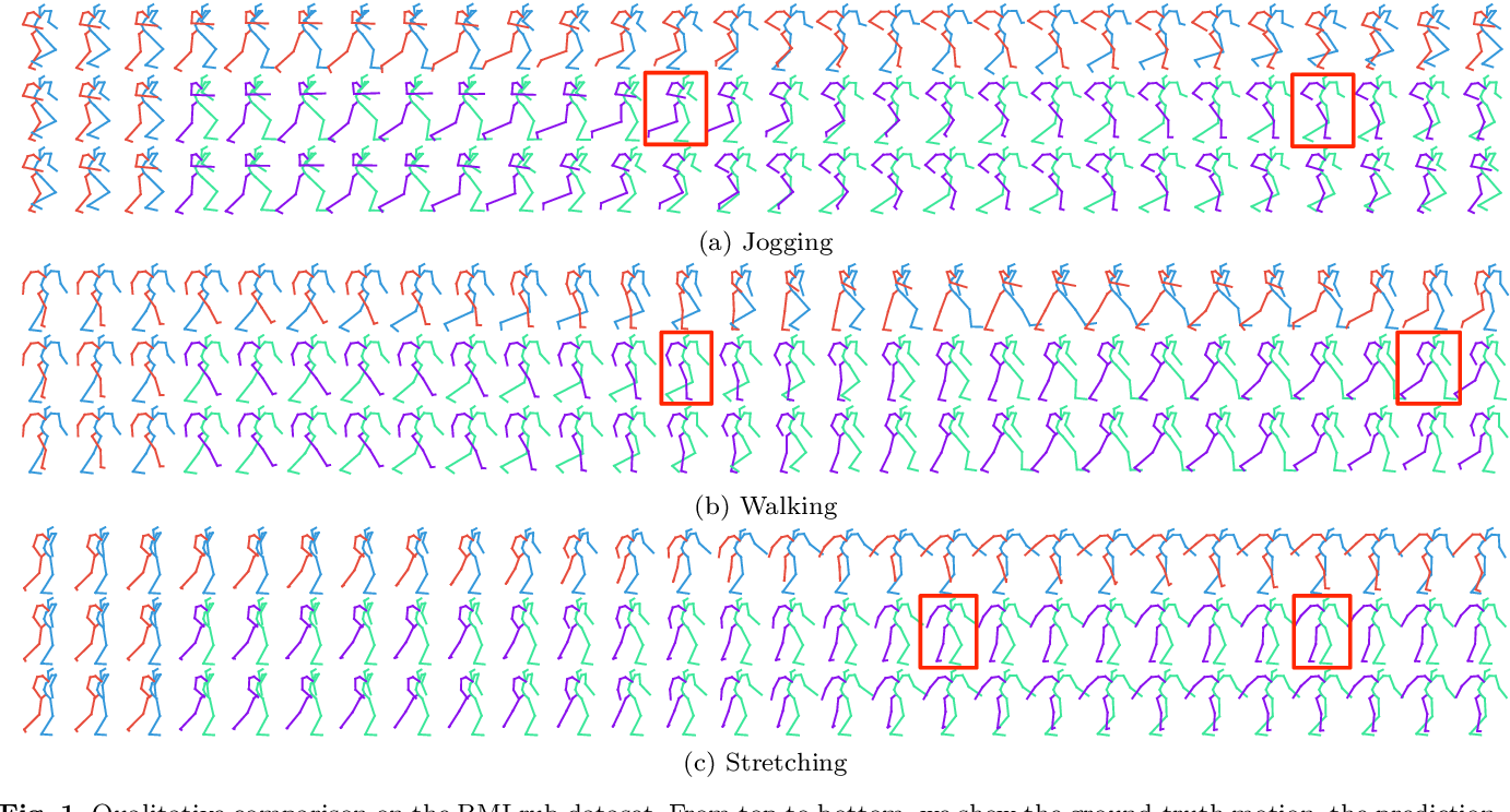 Figure 3 for Multi-level Motion Attention for Human Motion Prediction