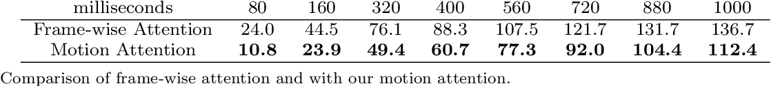 Figure 4 for Multi-level Motion Attention for Human Motion Prediction