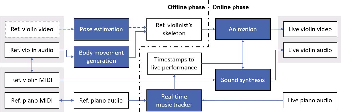 Figure 2 for A Human-Computer Duet System for Music Performance