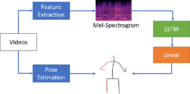 Figure 4 for A Human-Computer Duet System for Music Performance