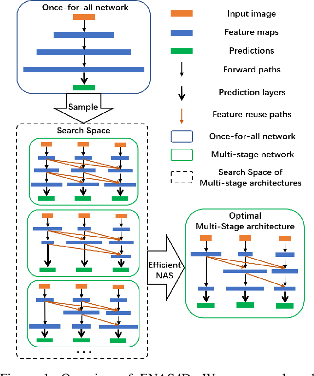 Figure 1 for ENAS4D: Efficient Multi-stage CNN Architecture Search for Dynamic Inference