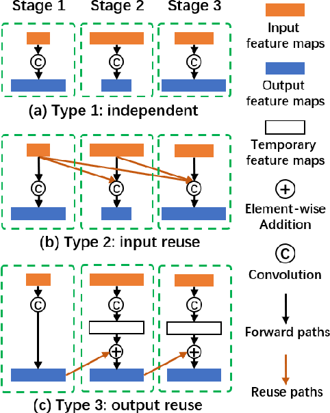 Figure 3 for ENAS4D: Efficient Multi-stage CNN Architecture Search for Dynamic Inference