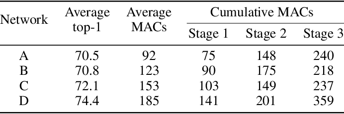 Figure 2 for ENAS4D: Efficient Multi-stage CNN Architecture Search for Dynamic Inference
