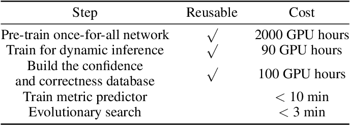 Figure 4 for ENAS4D: Efficient Multi-stage CNN Architecture Search for Dynamic Inference