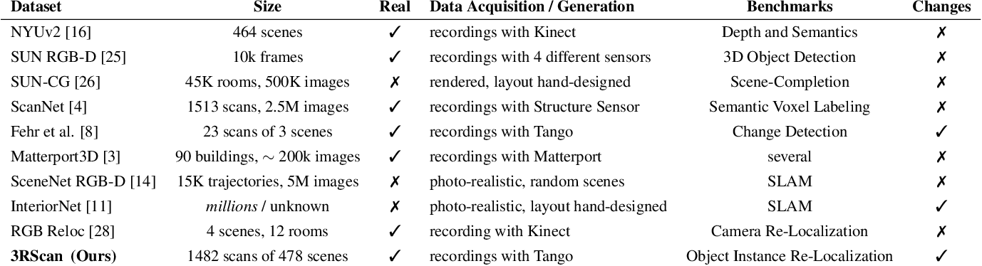 Figure 2 for RIO: 3D Object Instance Re-Localization in Changing Indoor Environments