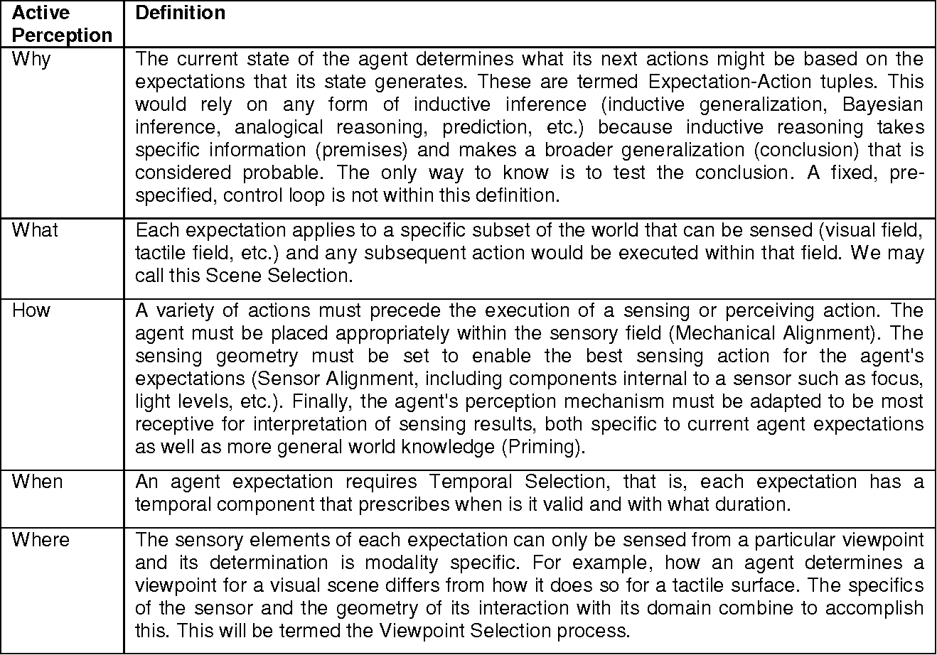 Figure 1 for Revisiting Active Perception