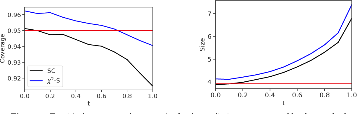 Figure 2 for Robust Validation: Confident Predictions Even When Distributions Shift