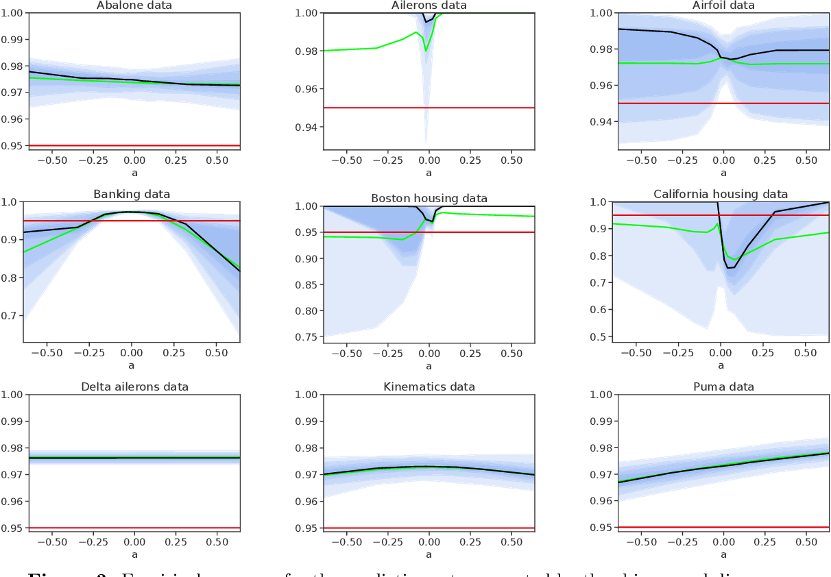 Figure 3 for Robust Validation: Confident Predictions Even When Distributions Shift