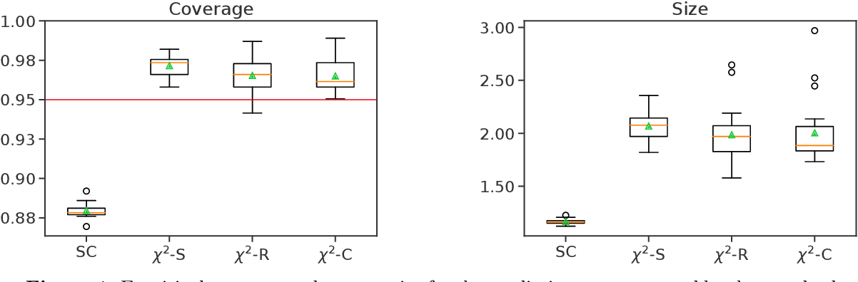 Figure 4 for Robust Validation: Confident Predictions Even When Distributions Shift