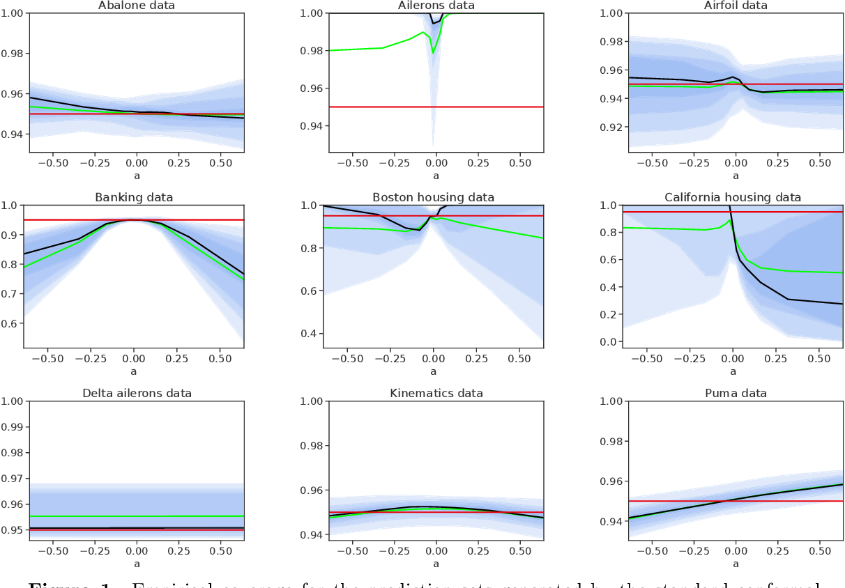 Figure 1 for Robust Validation: Confident Predictions Even When Distributions Shift