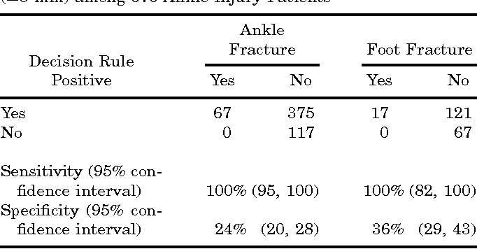 TABLE 4. Classification Performance of the Ottawa Ankle Rules for Identifying Significant Ankle and Foot Fractures (!3 mm) among 670 Ankle Injury Patients