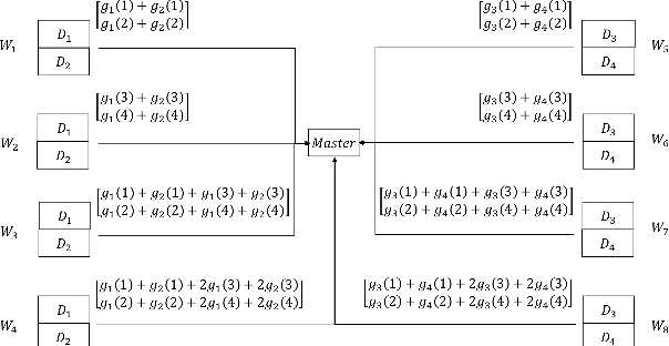 Figure 1 for Communication-Efficient Gradient Coding for Straggler Mitigation in Distributed Learning