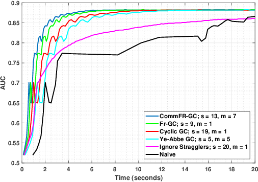 Figure 2 for Communication-Efficient Gradient Coding for Straggler Mitigation in Distributed Learning