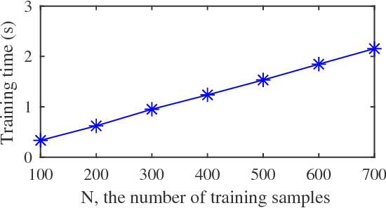 Figure 2 for EEG-Based User Reaction Time Estimation Using Riemannian Geometry Features