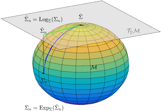 Figure 4 for EEG-Based User Reaction Time Estimation Using Riemannian Geometry Features