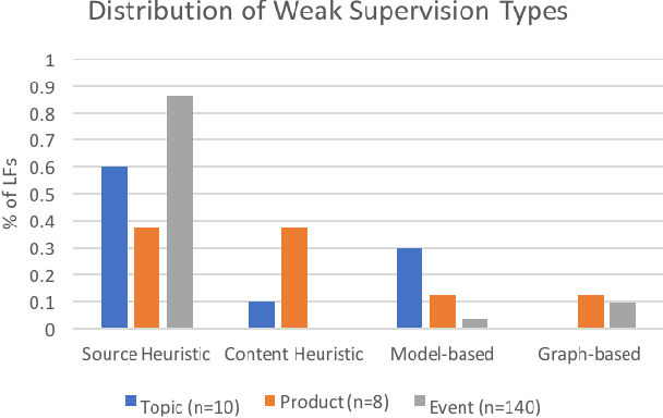 Figure 3 for Snorkel DryBell: A Case Study in Deploying Weak Supervision at Industrial Scale