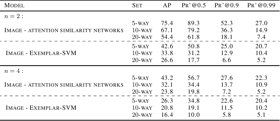 Figure 4 for Weakly Supervised One-Shot Detection with Attention Similarity Networks