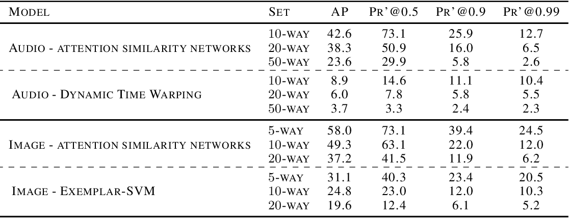 Figure 2 for Weakly Supervised One-Shot Detection with Attention Similarity Networks