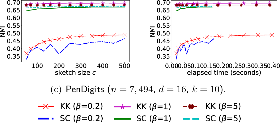 Figure 3 for Scalable Kernel K-Means Clustering with Nystrom Approximation: Relative-Error Bounds
