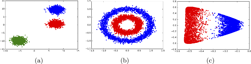 Figure 1 for Scalable Kernel K-Means Clustering with Nystrom Approximation: Relative-Error Bounds