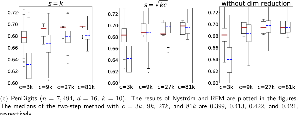 Figure 4 for Scalable Kernel K-Means Clustering with Nystrom Approximation: Relative-Error Bounds