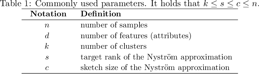 Figure 2 for Scalable Kernel K-Means Clustering with Nystrom Approximation: Relative-Error Bounds