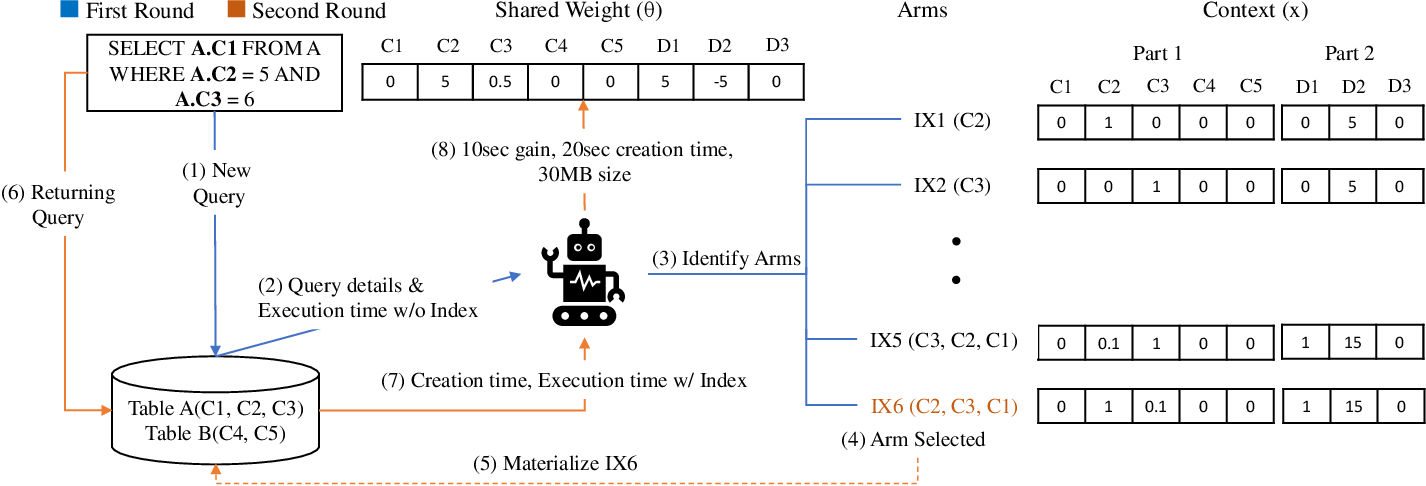 Figure 1 for DBA bandits: Self-driving index tuning under ad-hoc, analytical workloads with safety guarantees