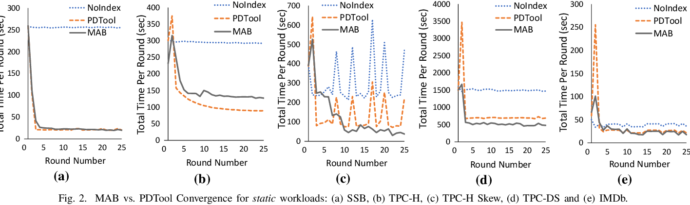 Figure 2 for DBA bandits: Self-driving index tuning under ad-hoc, analytical workloads with safety guarantees