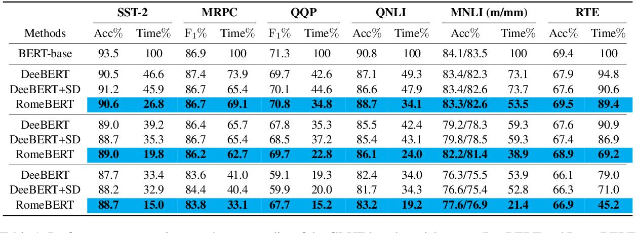 Figure 2 for RomeBERT: Robust Training of Multi-Exit BERT