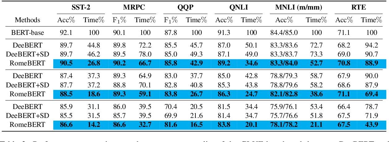 Figure 3 for RomeBERT: Robust Training of Multi-Exit BERT