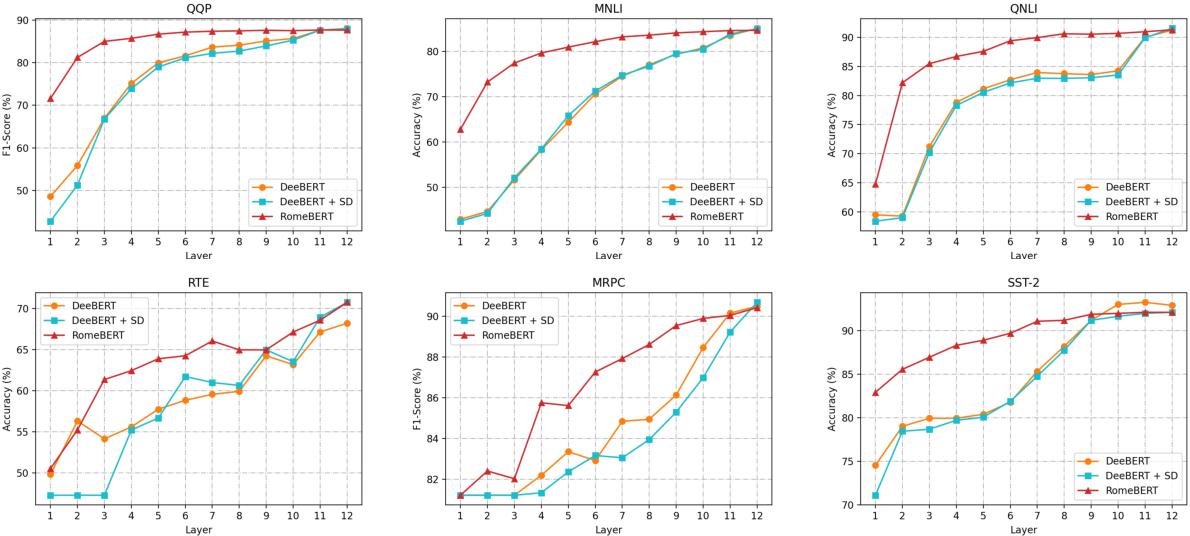 Figure 4 for RomeBERT: Robust Training of Multi-Exit BERT