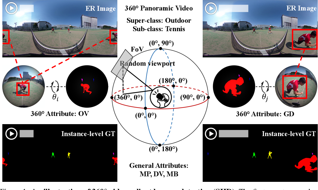 Figure 1 for SHD360: A Benchmark Dataset for Salient Human Detection in 360° Videos