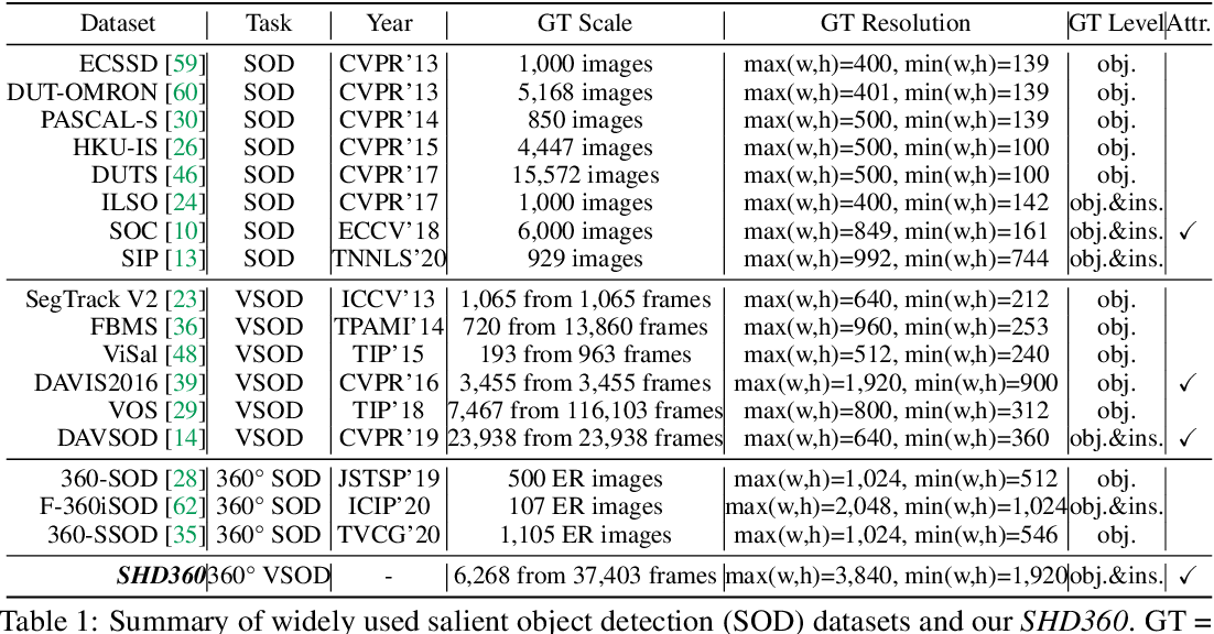 Figure 2 for SHD360: A Benchmark Dataset for Salient Human Detection in 360° Videos