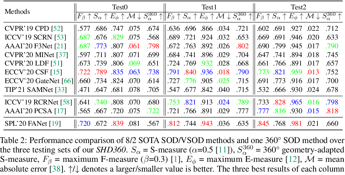 Figure 4 for SHD360: A Benchmark Dataset for Salient Human Detection in 360° Videos