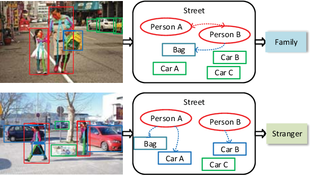 Figure 1 for Multi-Granularity Reasoning for Social Relation Recognition from Images