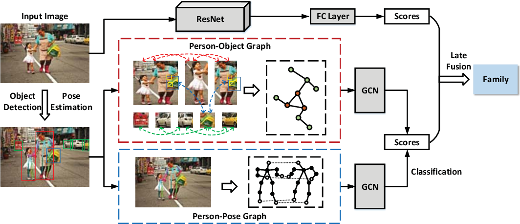 Figure 2 for Multi-Granularity Reasoning for Social Relation Recognition from Images