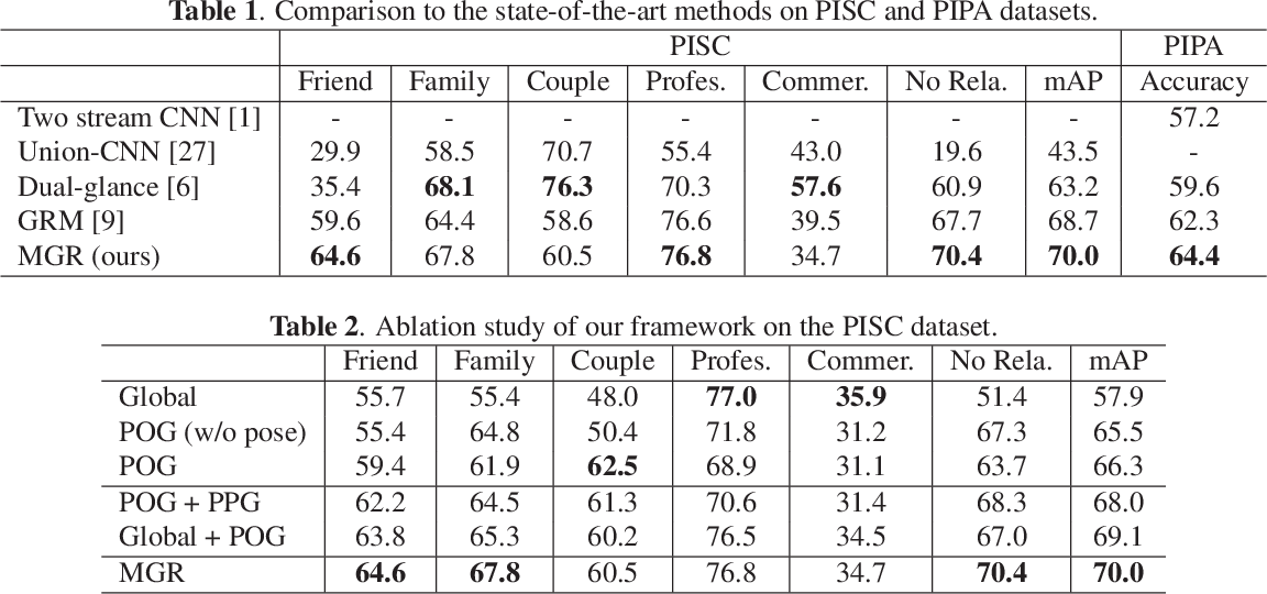 Figure 3 for Multi-Granularity Reasoning for Social Relation Recognition from Images