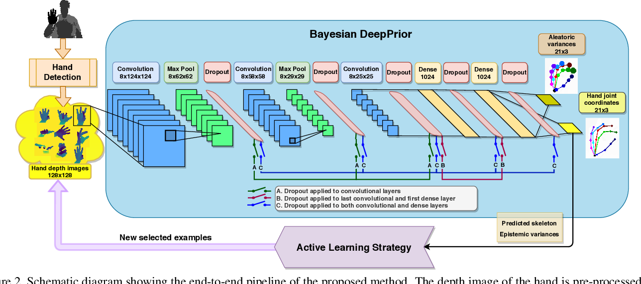 Figure 2 for Active Learning for Bayesian 3D Hand Pose Estimation