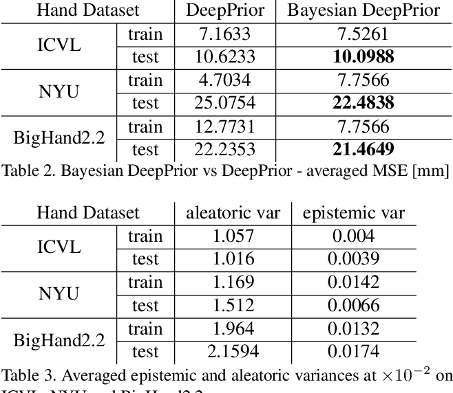 Figure 3 for Active Learning for Bayesian 3D Hand Pose Estimation