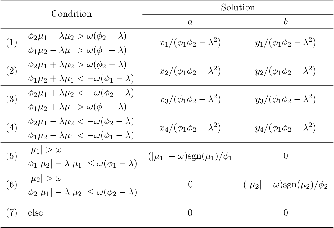 Figure 2 for Pathway Lasso: Estimate and Select Sparse Mediation Pathways with High Dimensional Mediators