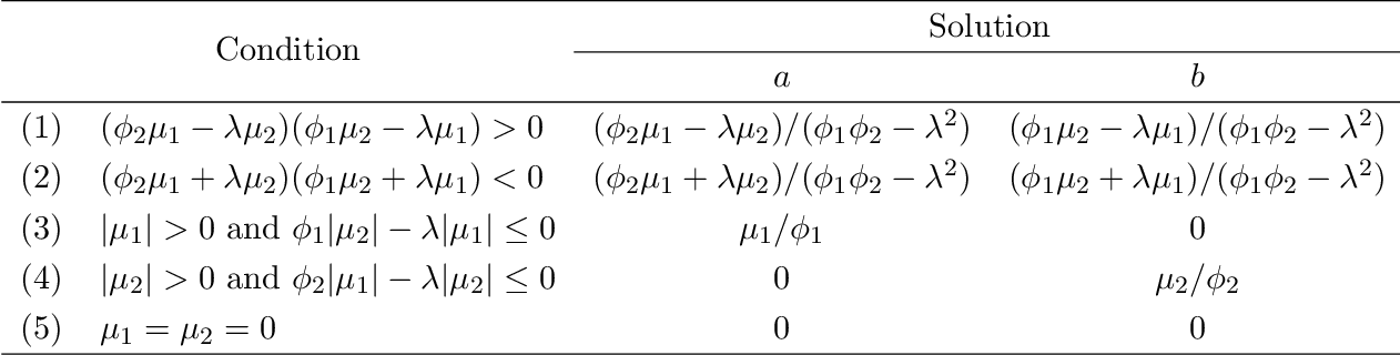 Figure 4 for Pathway Lasso: Estimate and Select Sparse Mediation Pathways with High Dimensional Mediators